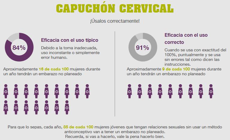 capuchon-cervical-eficacia