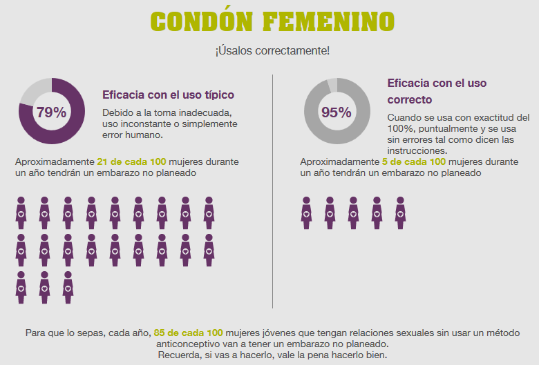 eficacia-condon-femenino