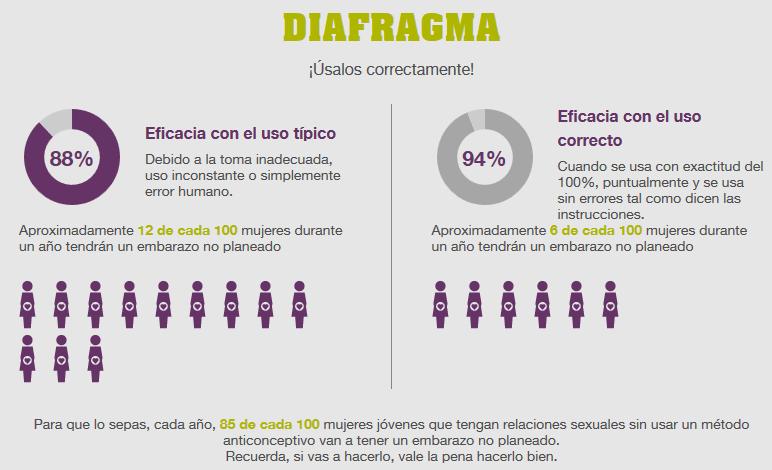 eficacia-diafragma