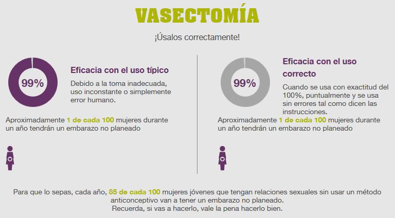 vasectomia-eficacia
